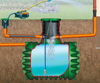 Jak velkou vybrat nádrž na dešťovou vodu