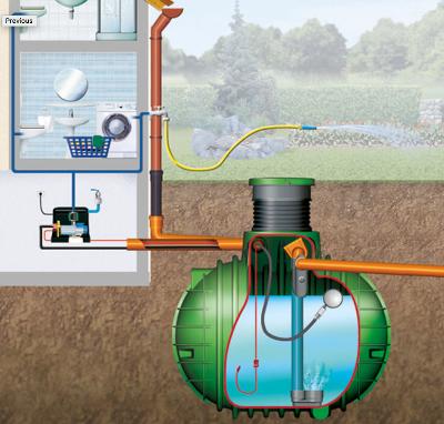 Systémy pro využití dešťové vody uvnitř rodinného domu